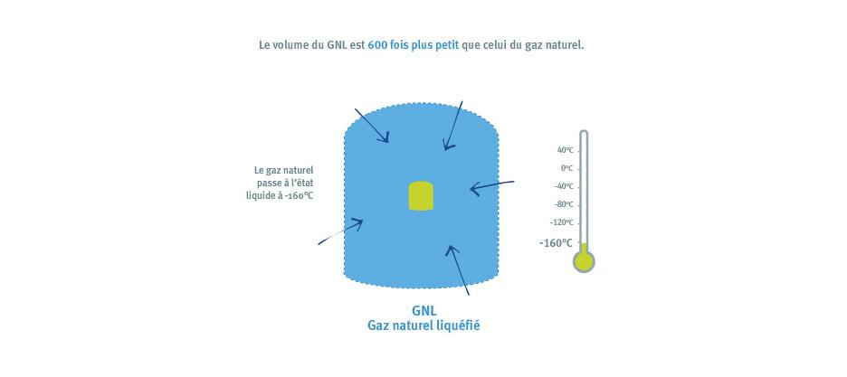 gazmetro-GNL-01